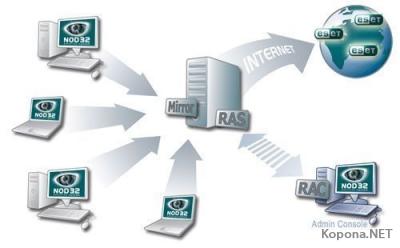 NOD32 Antivirus v2.70.37 LAN Update Server