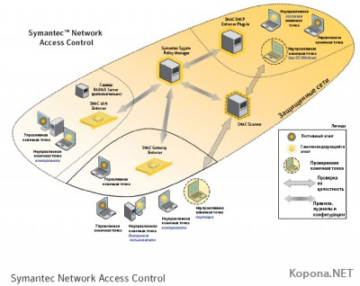 Symantec Network Access Control v11.0.2000 MR2