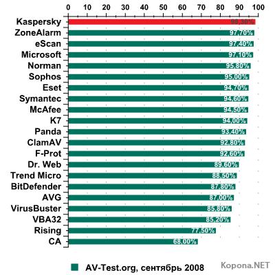 Kaspersky Internet Security 2009 всех обогнал